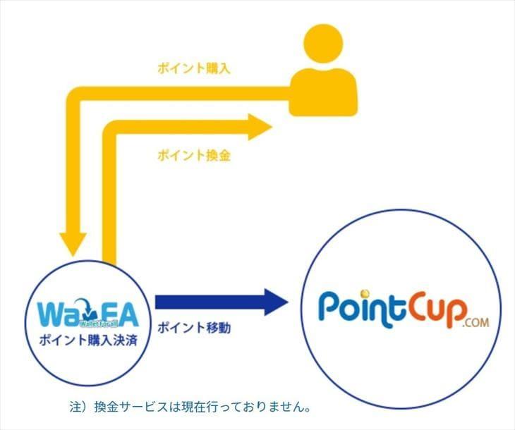 ポイントカップの基本と仕組み