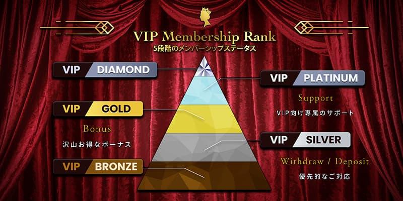 VIP制度あり